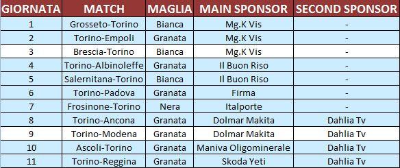 Le maglie utilizzate dal Torino nel 2009-2010