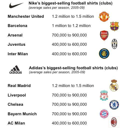 Tabella maglie più vendute al mondo