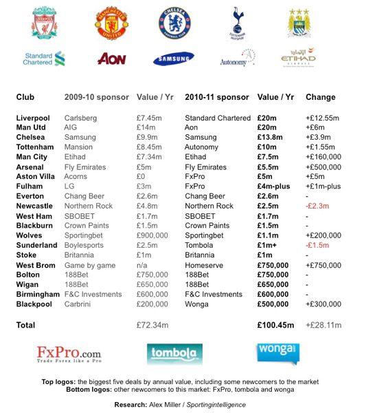 Ricavi sponsor Premier League 2010-2011