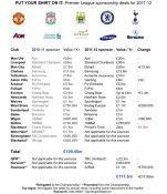 Ricavi sponsor maglia Premier League 2011-2012