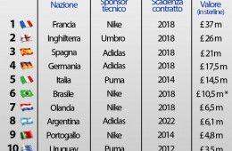 Top 10 nazionali più pagate dagli sponsor tecnici