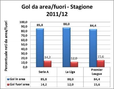 Analisi gol 2011-2012