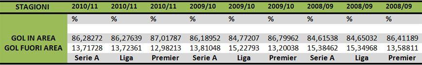 Studio sui gol in Serie A, Liga, Premier League