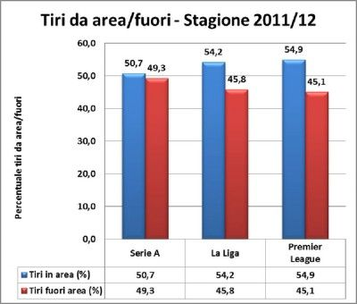 Analisi tiri in porta 2011-2012