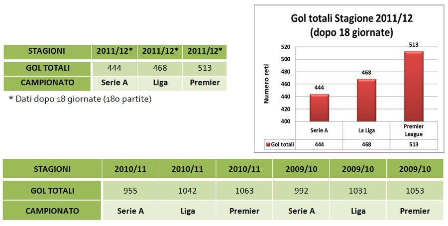 Numero di gol in Serie A, Premier, Liga 2011-2012