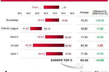 Costo maglie calcio in Europa nel 2011-2012