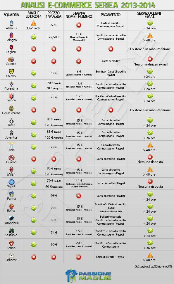 Analisi negozi calcio Serie A 2013-14