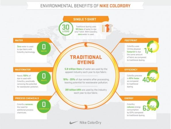 Nike ColorDry Benefici
