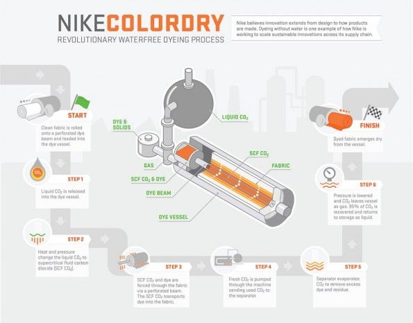 Nike ColorDry Processo