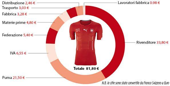 Costo maglia Svizzera 2014 Puma