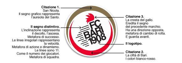 Bari nuovo logo 2014 spiegazione