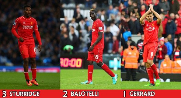 Sturridge, Balotelli, Gerrard, nomi più venduti maglie Liverpool