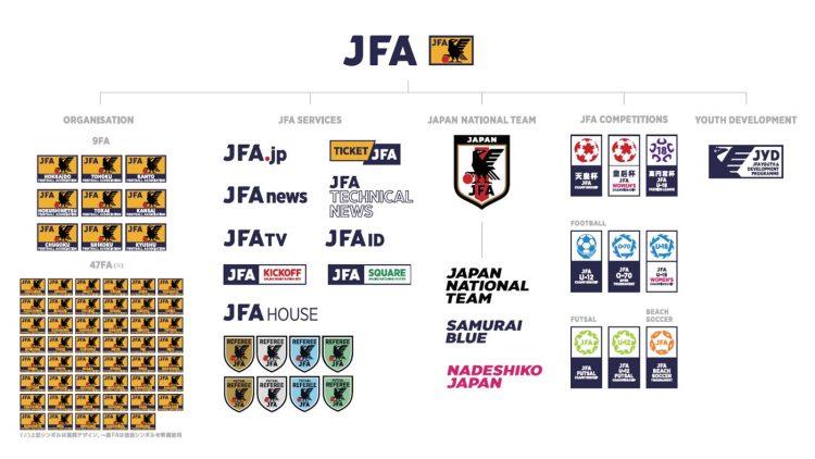I nuovi loghi dell'organigramma della federazione calcistica giapponese